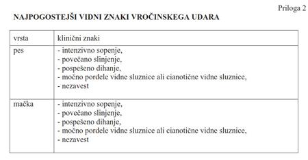 Priloga pravilnika o zaščiti hišnih živali, Priloga 2 - Najpogostejsi vidni znaki vrocinskega udara